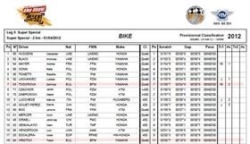 Abu Dhabi Desert Challenge - Класиране Super Special - 2 km